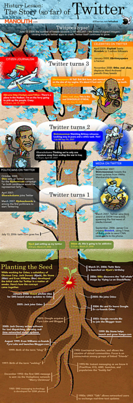 The History (so far) of Twitter