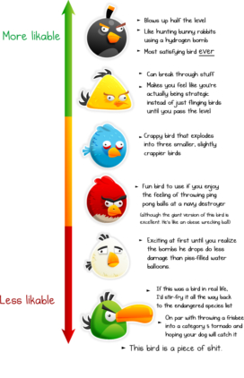 The Likability of Angry Birds…